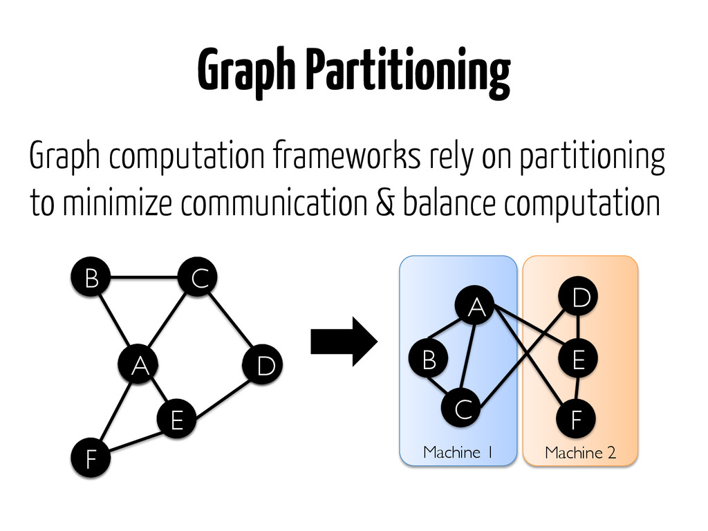 Graph computation frameworks rely on partitioni...