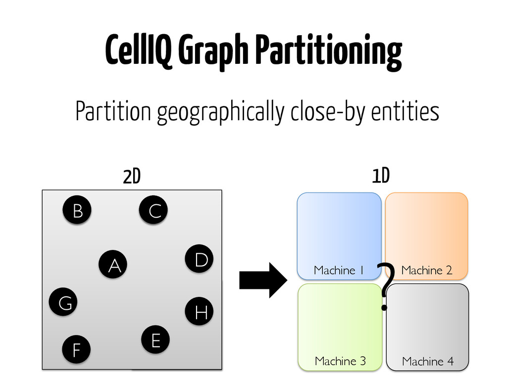 Partition geographically close-by entities  ...