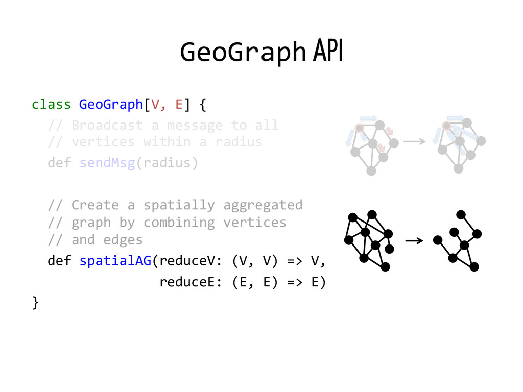 GeoGraph API class GeoGraph[V, E] { ...