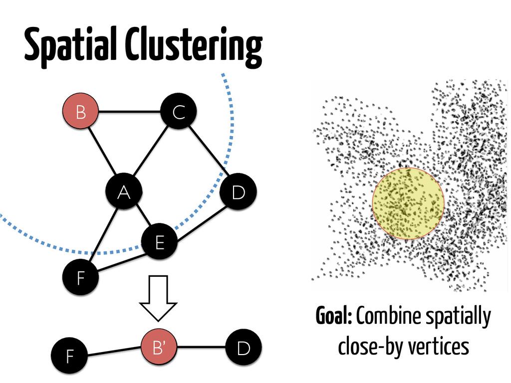 B C A D F E A D D B C D E A A F Spatial Cluster...