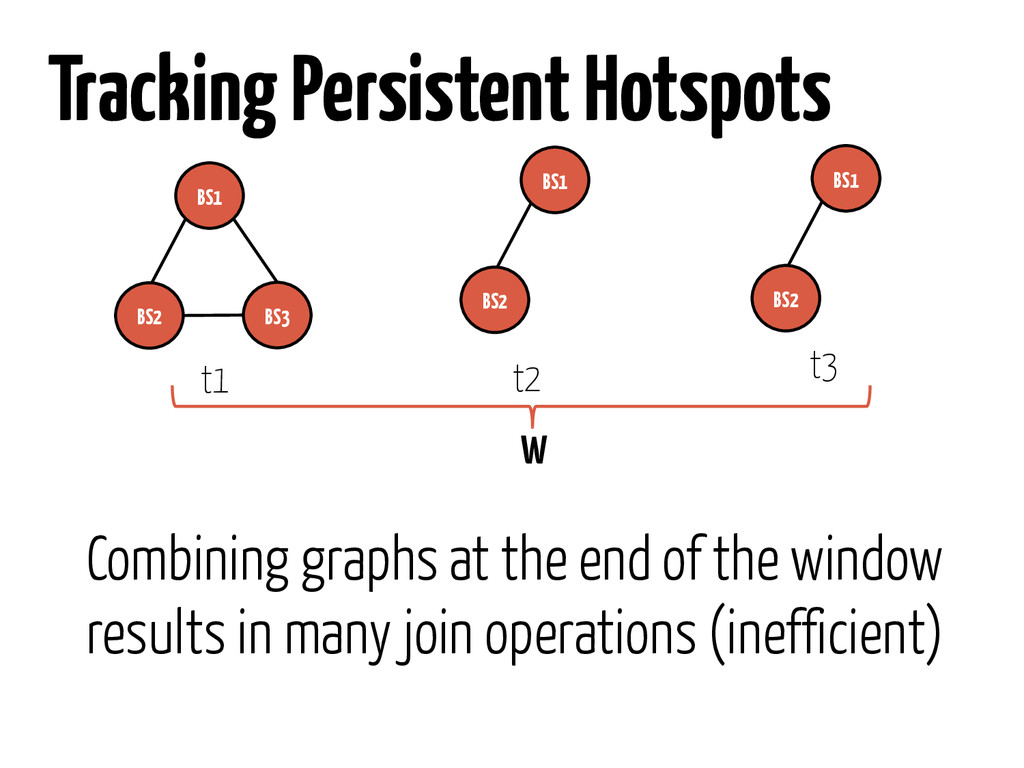 Tracking Persistent Hotspots BS1 BS2 BS3 t1 t2 ...