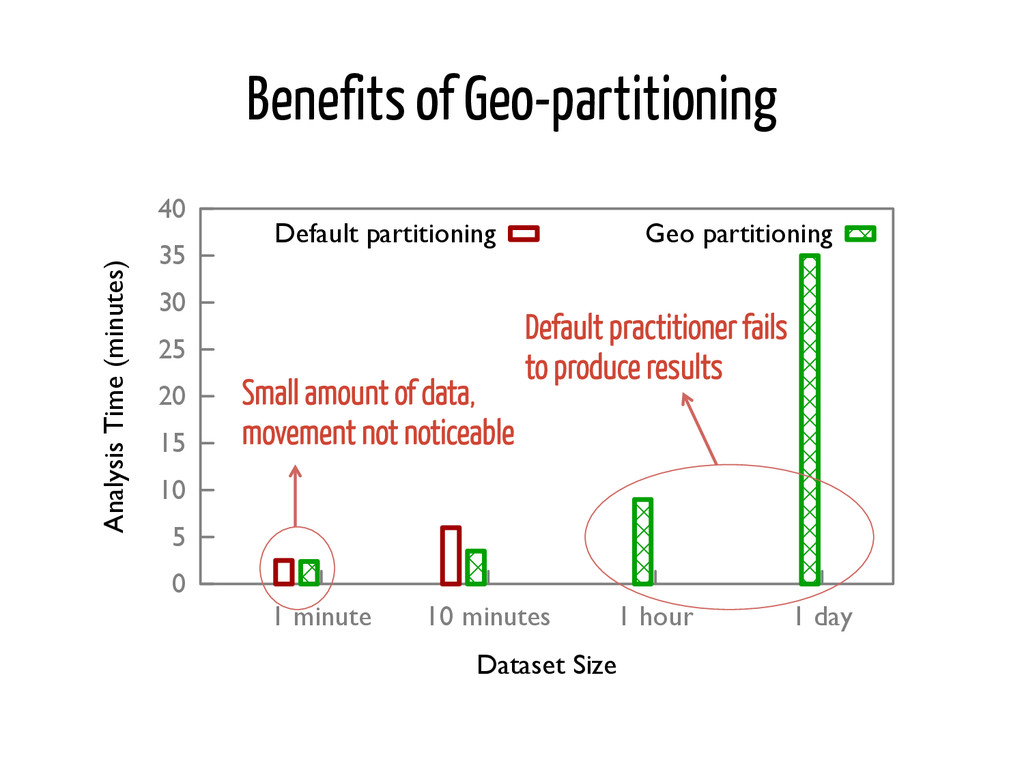 Benefits of Geo-partitioning �� �� ��� ��� ��� ...