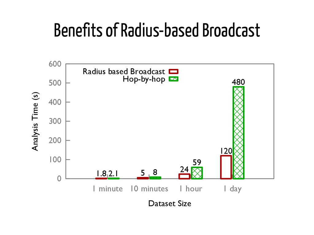 Benefits of Radius-based Broadcast �� ���� ����...