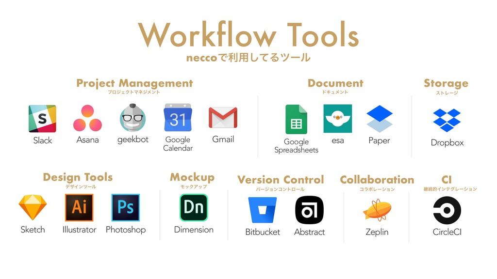 Workflow Tools neccoͰར༻ͯ͠Δπʔϧ Gmail Google Cale...