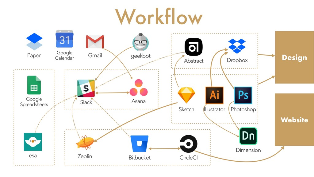 Workflow Slack Asana Abstract Bitbucket Zeplin ...