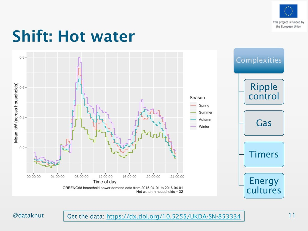 @dataknut Shift: Hot water 11 Complexities Ripp...