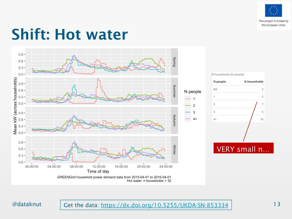 @dataknut Shift: Hot water 13 Get the data: htt...