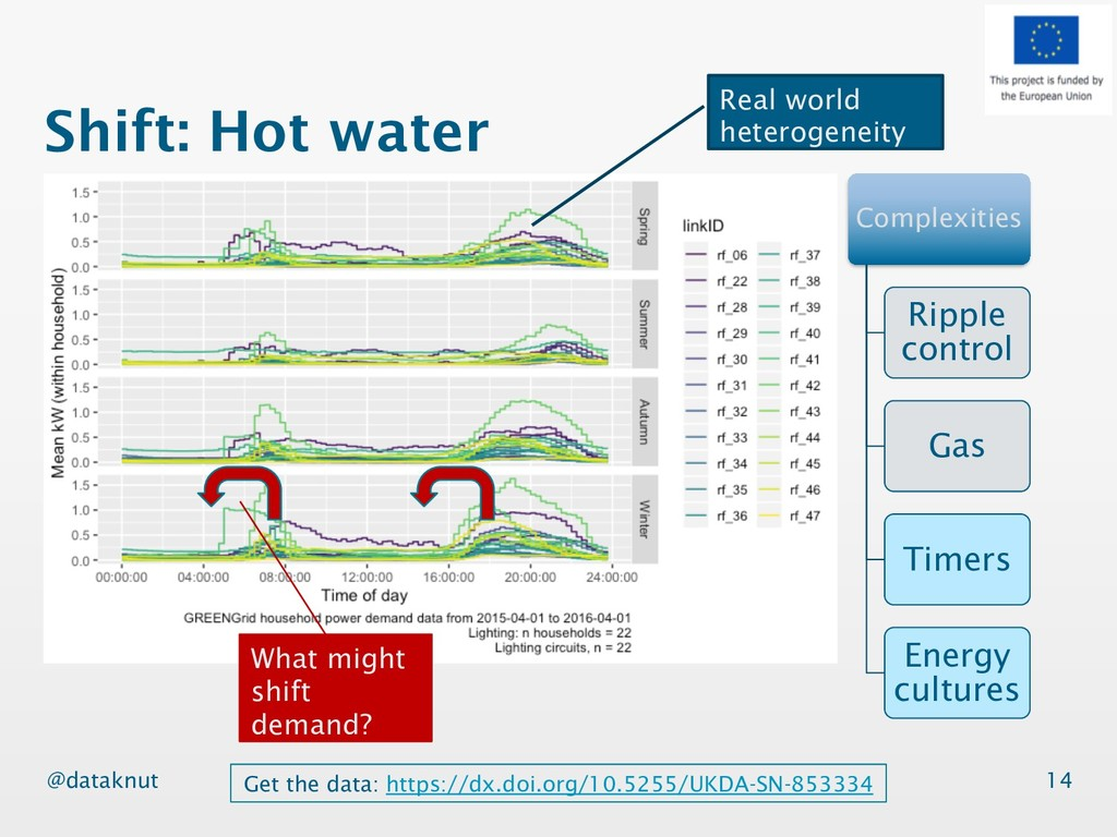 @dataknut Shift: Hot water 14 Complexities Ripp...
