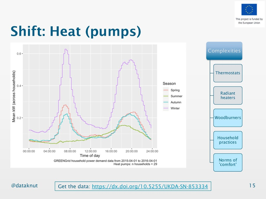 @dataknut Shift: Heat (pumps) 15 Complexities T...