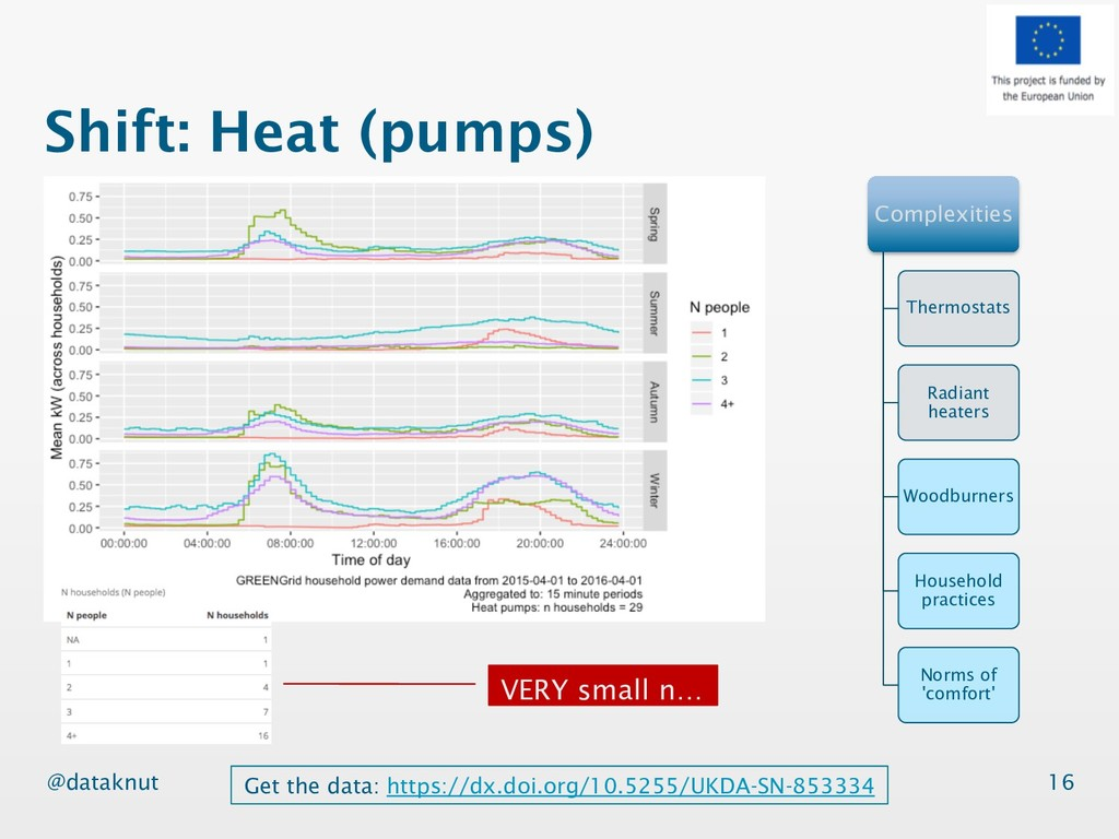 @dataknut Shift: Heat (pumps) 16 Complexities T...