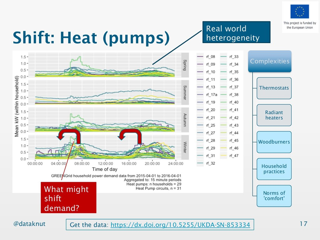 @dataknut Shift: Heat (pumps) 17 Complexities T...