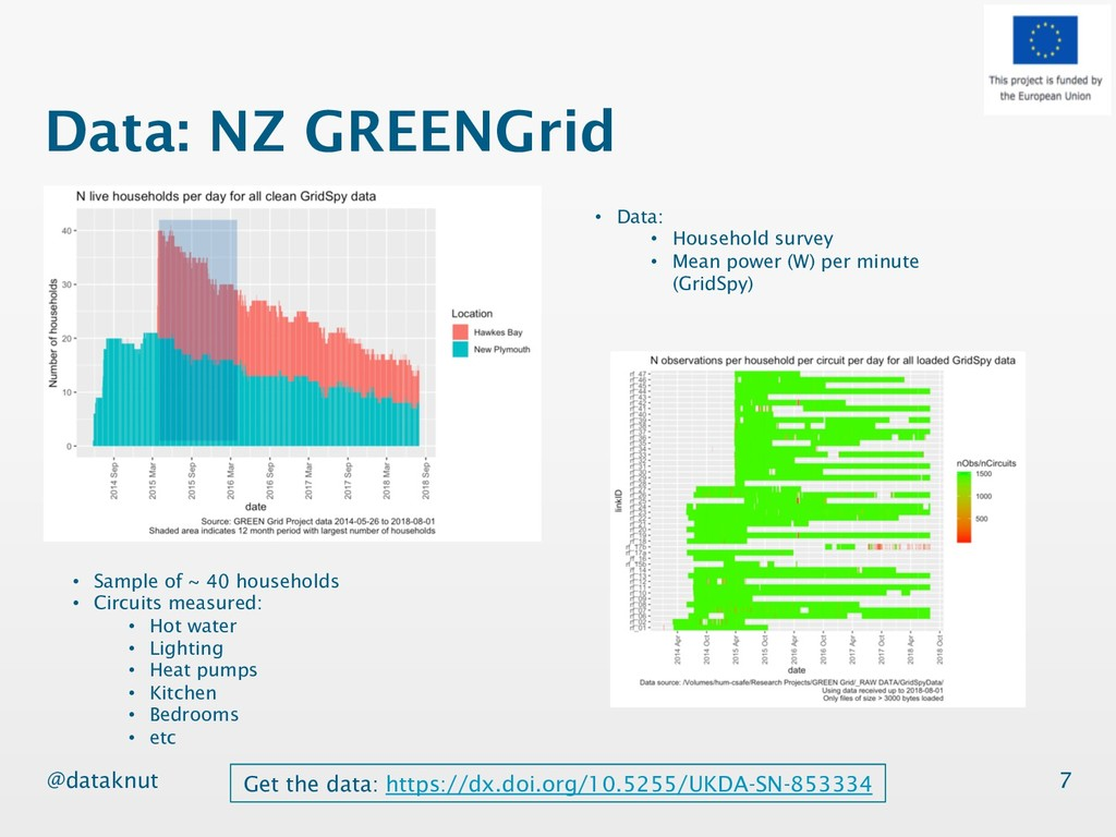 @dataknut Data: NZ GREENGrid 7 Get the data: ht...