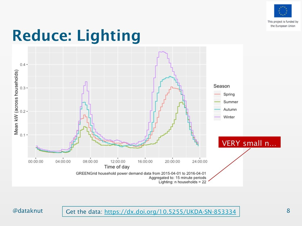 @dataknut Reduce: Lighting 8 Get the data: http...