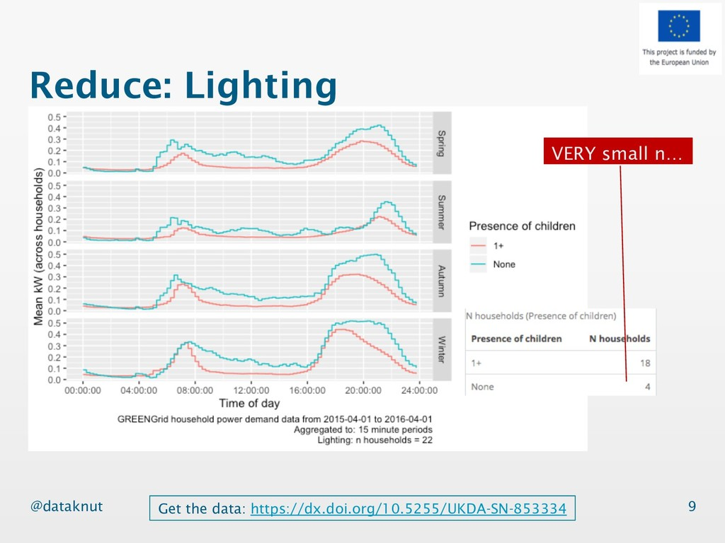 @dataknut Reduce: Lighting 9 Get the data: http...