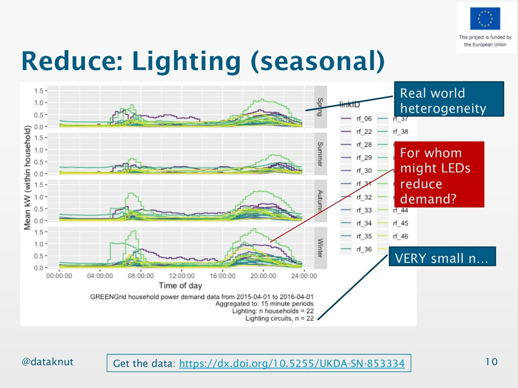 @dataknut Reduce: Lighting (seasonal) 10 Real w...