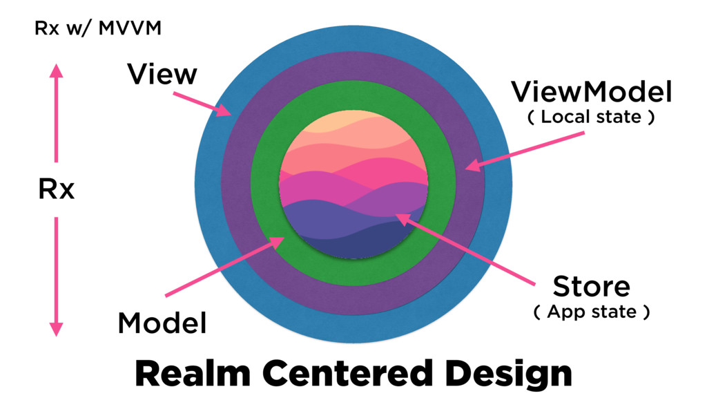 Realm Centered Design View ViewModel Model Rx (...