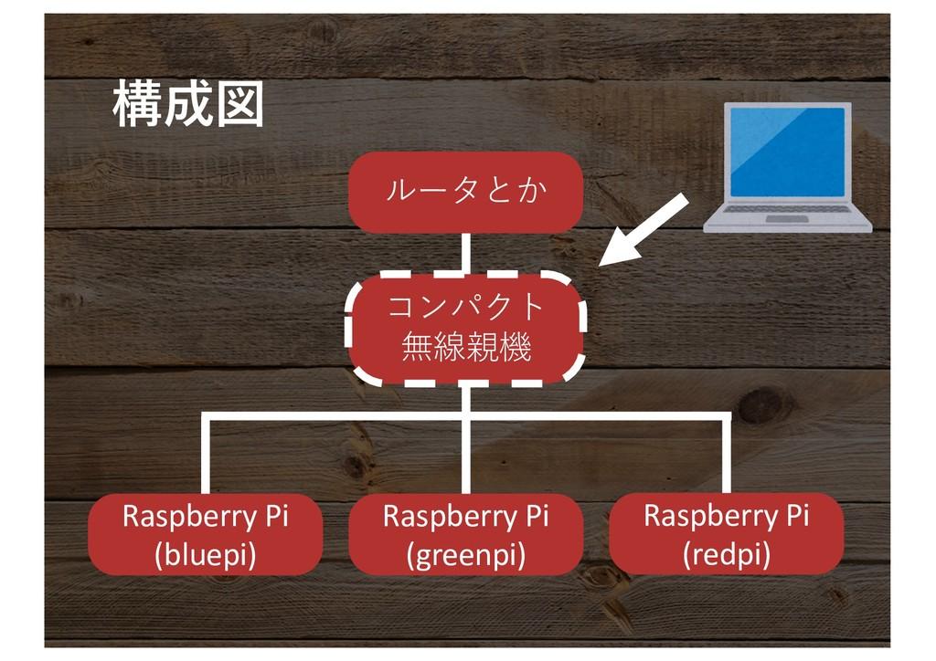 Raspberry Pi (bluepi) Raspberry Pi (greenpi...