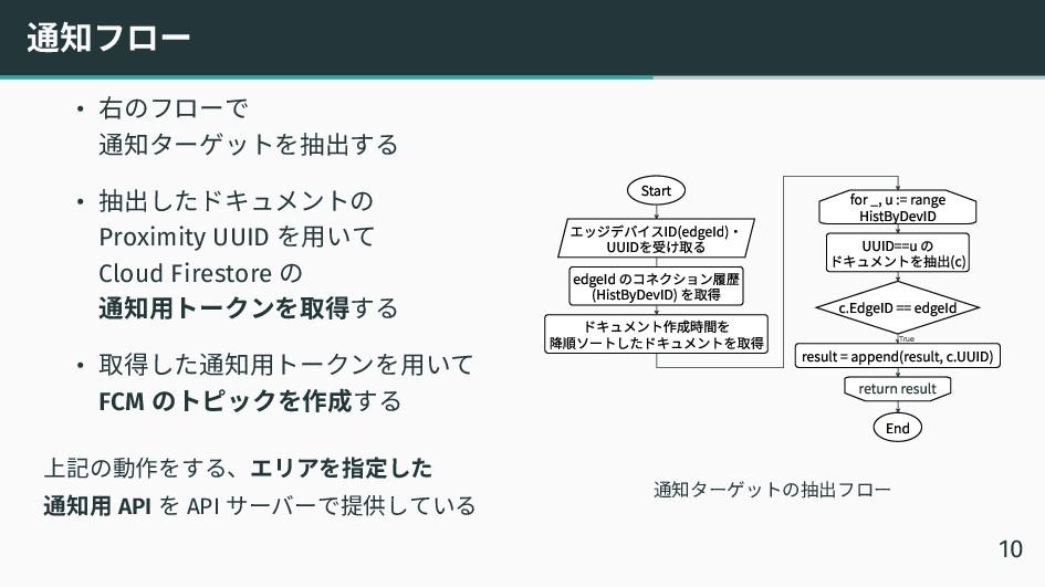 通知フロー • 右のフローで 通知ターゲットを抽出する • 抽出したドキュメントの Proxi...