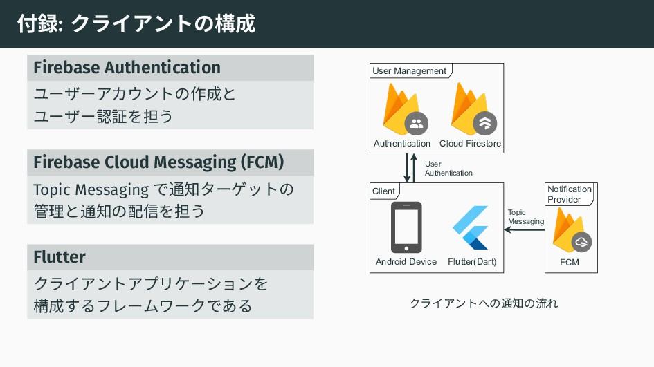 付録: クライアントの構成 Firebase Authentication ユーザーアカウント...