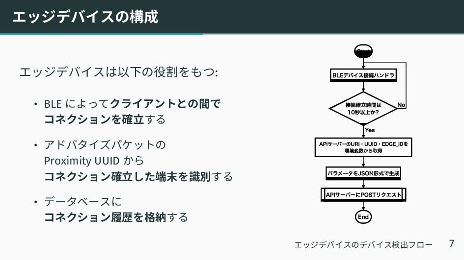 エッジデバイスの構成 エッジデバイスは以下の役割をもつ: • BLE によってクライアントとの...