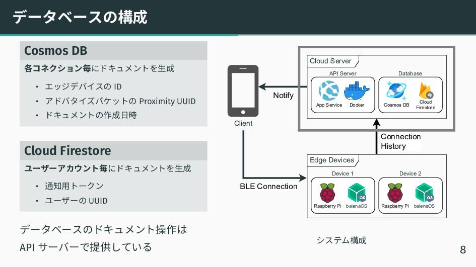 データベースの構成 Cosmos DB 各コネクション毎にドキュメントを生成 • エッジデバイ...