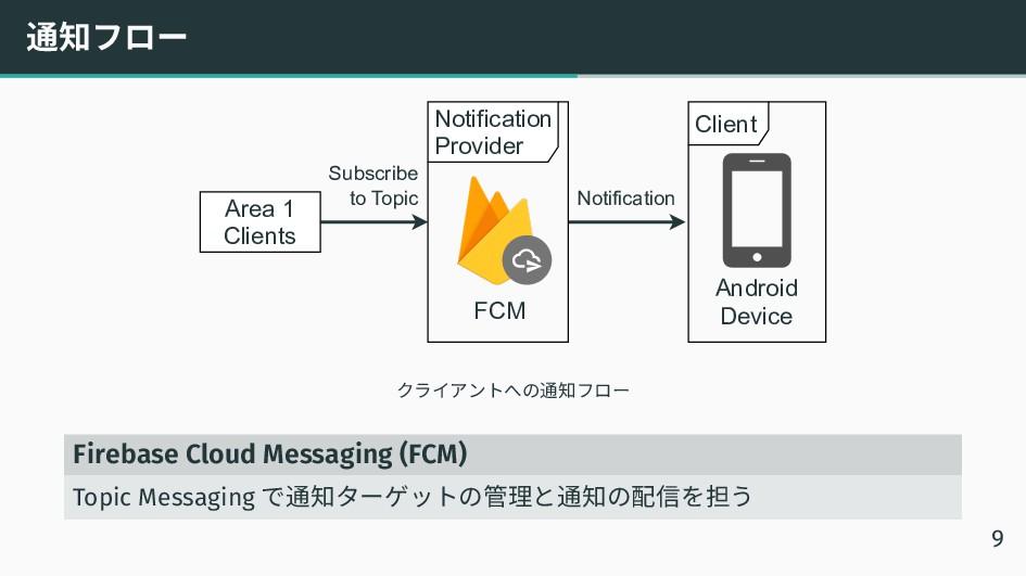 通知フロー Client Android Device Notification Provid...