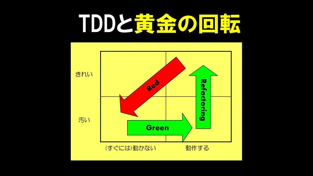 きれい 汚い (すぐには)動かない 動作する Green Refactoring TDDと黄金...