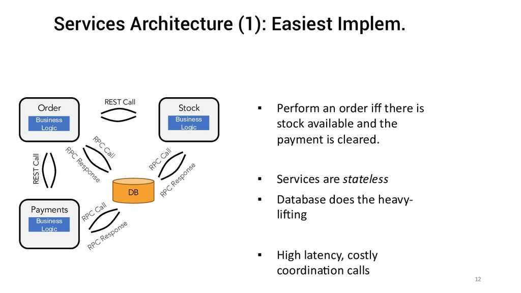 12 Services Architecture (1): Easiest Implem. O...