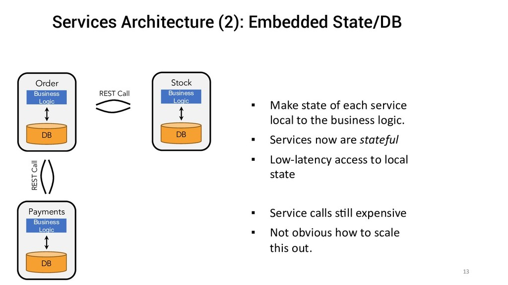 13 ▪ Make state of each service local to the bu...