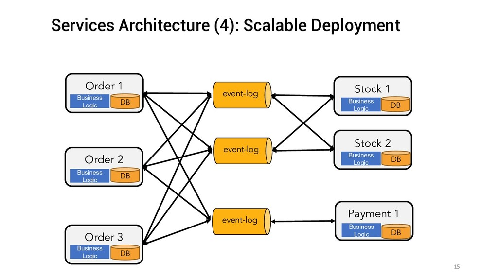 15 Services Architecture (4): Scalable Deployme...