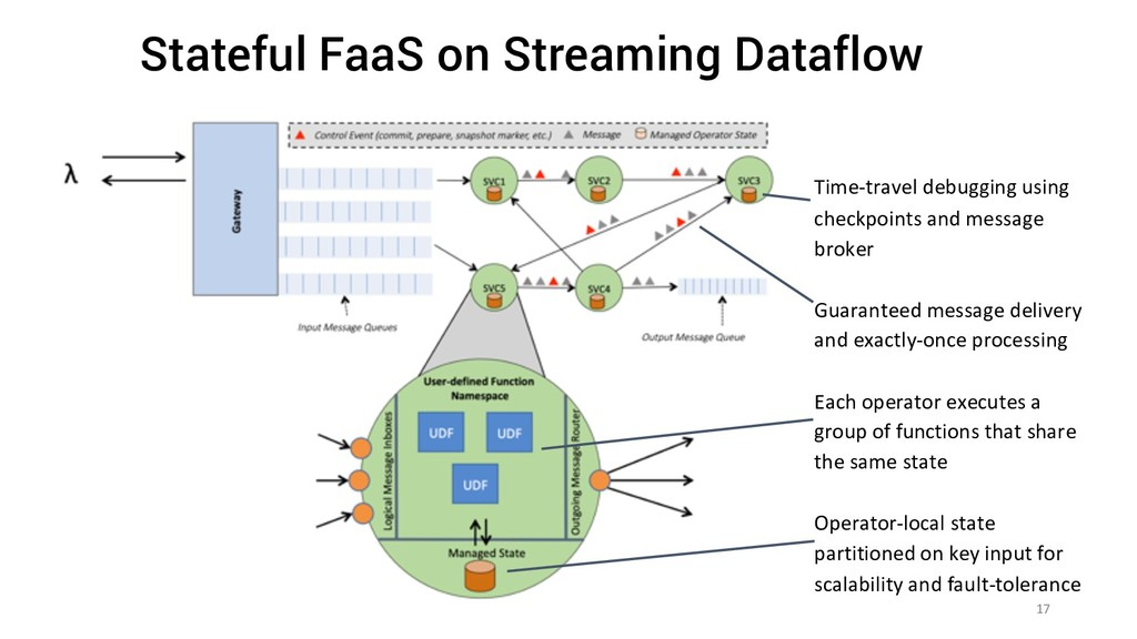 Stateful FaaS on Streaming Dataflow 17 Time-tra...