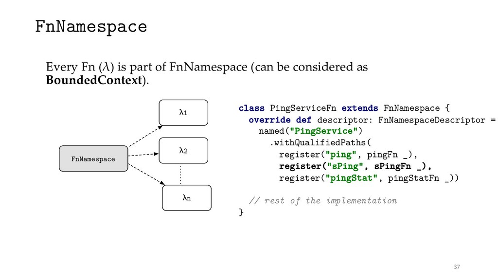 FnNamespace Every Fn (λ) is part of FnNamespace...