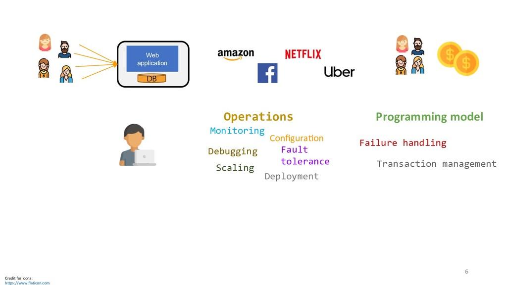 Web application DB Operations Configura?on Progr...