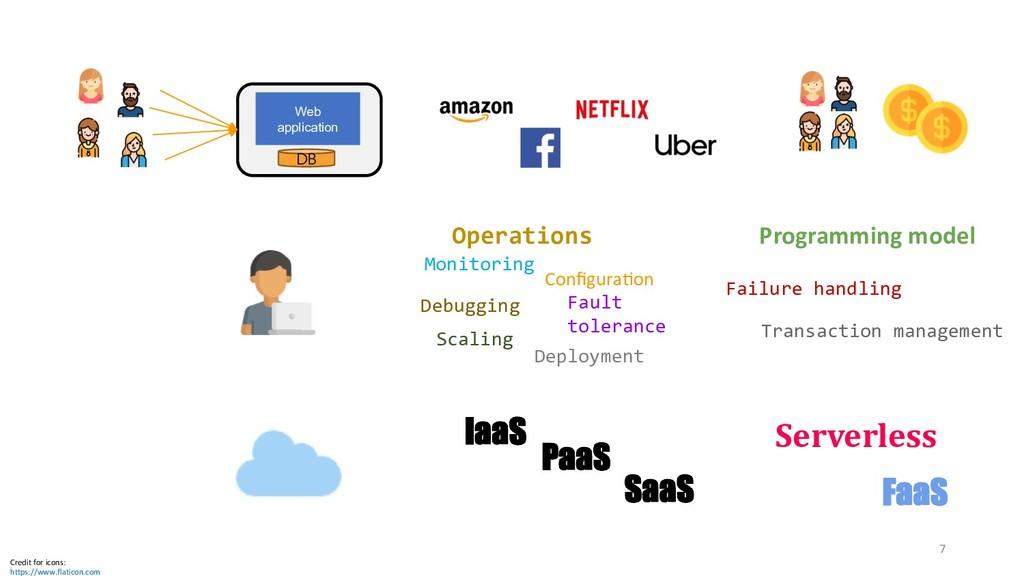 Web application DB IaaS PaaS SaaS Serverless Fa...