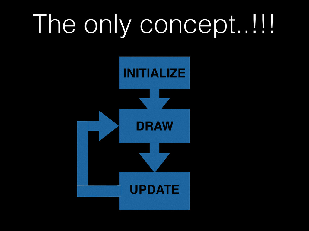 The only concept..!!! INITIALIZE DRAW UPDATE