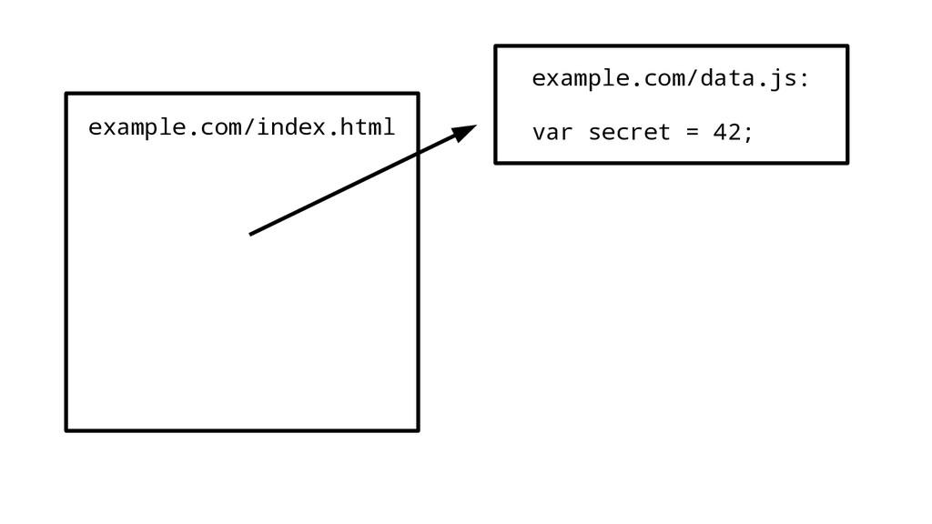 example.com/index.html example.com/data.js: var...