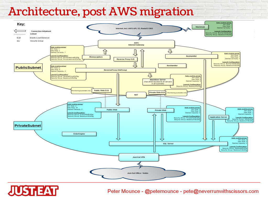 Architecture, post AWS migration Peter Mounce -...