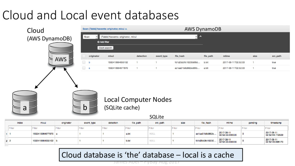 James Abel – PyBay Aug 2017 Cloud and Local eve...