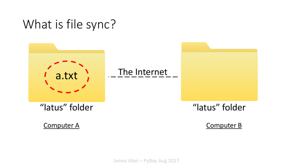 James Abel – PyBay Aug 2017 What is file sync? ...