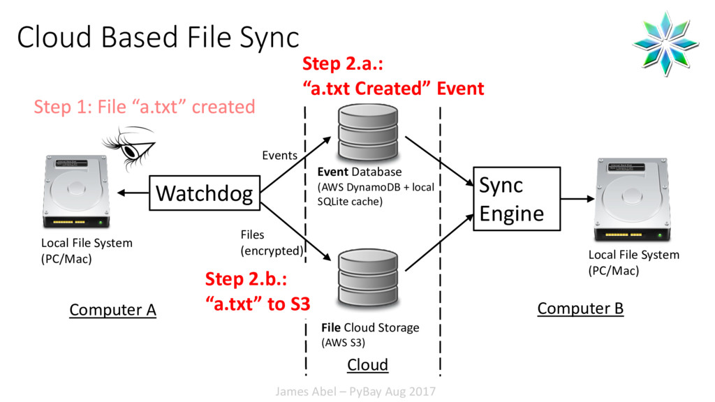 James Abel – PyBay Aug 2017 Cloud Based File Sy...