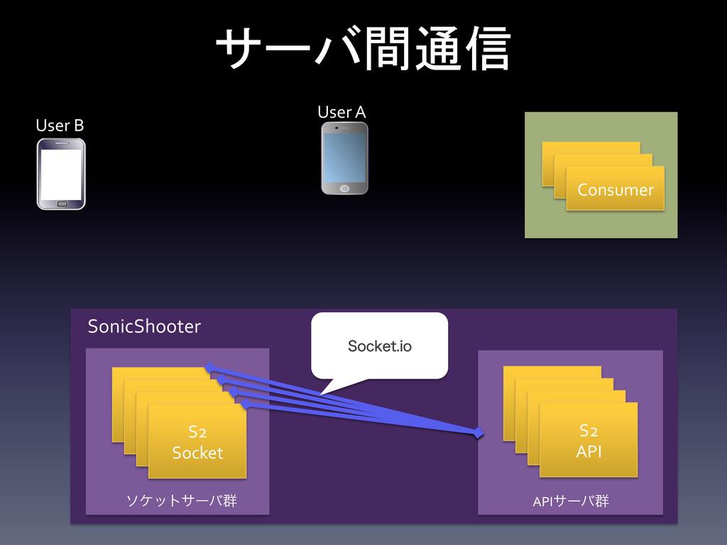 Consumer S2  Socket S2  API S2  Soc...