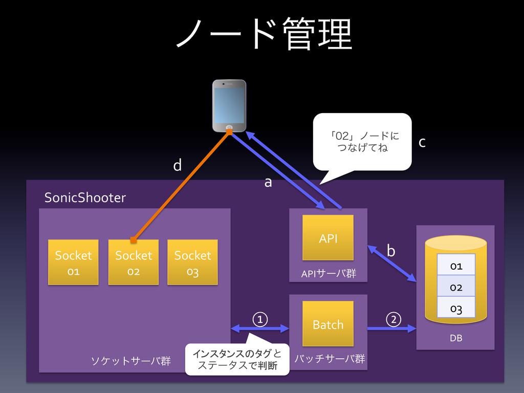 Socket  01  API Socket  02  Socket...