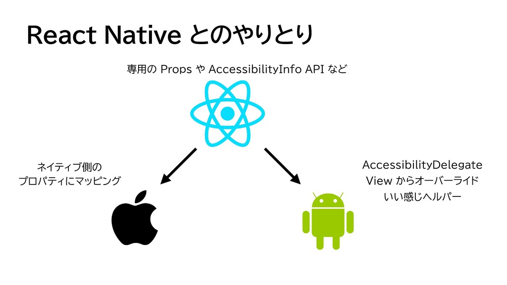React Native とのやりとり 専用の Props や AccessibilityIn...