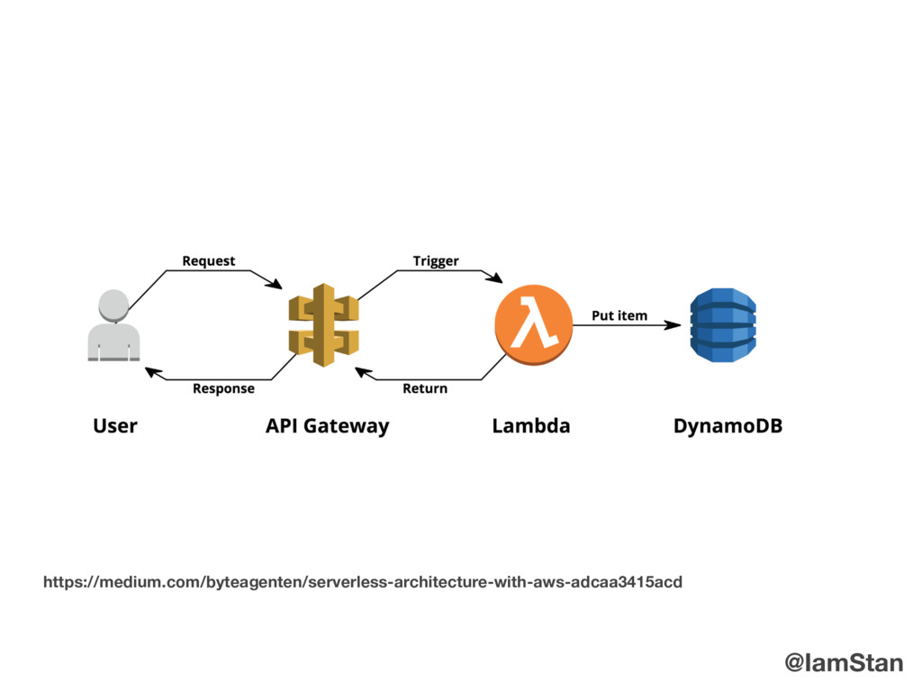 https://medium.com/byteagenten/serverless-archi...