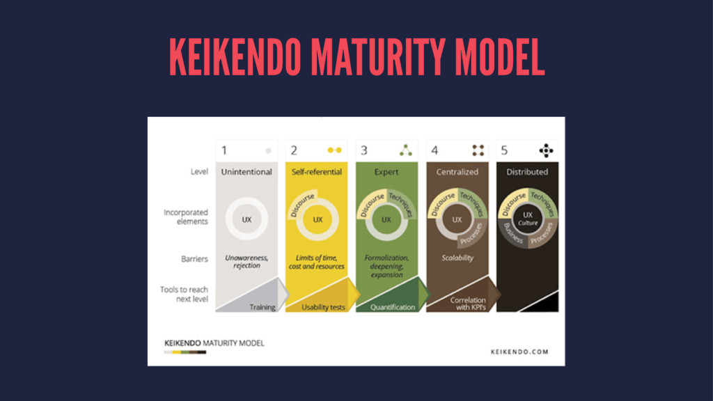 KEIKENDO MATURITY MODEL