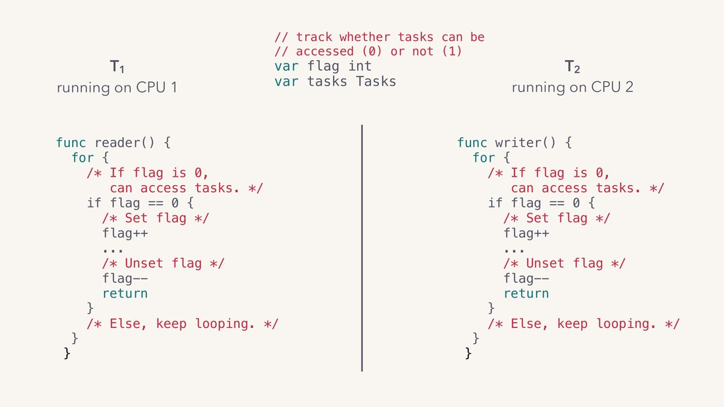 // track whether tasks can be // accessed (0) o...