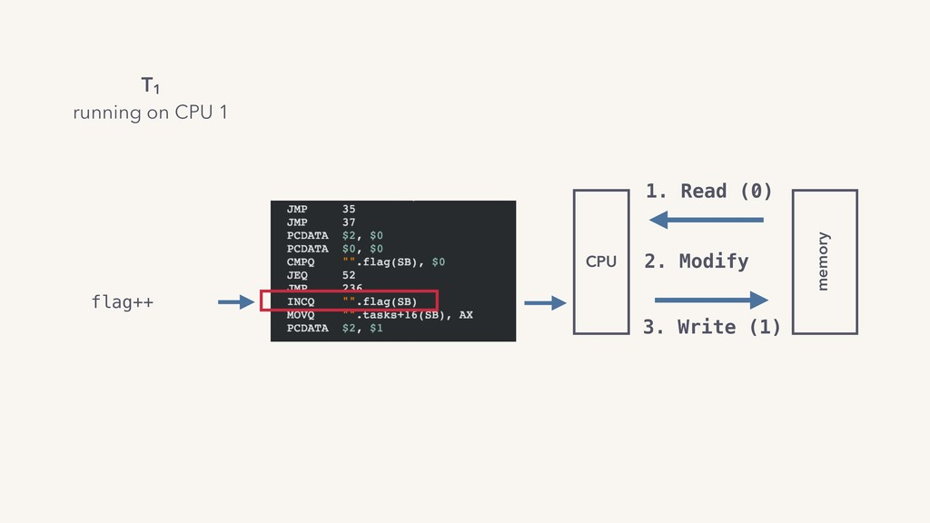 flag++ CPU memory 1. Read (0) 2. Modify 3. Writ...