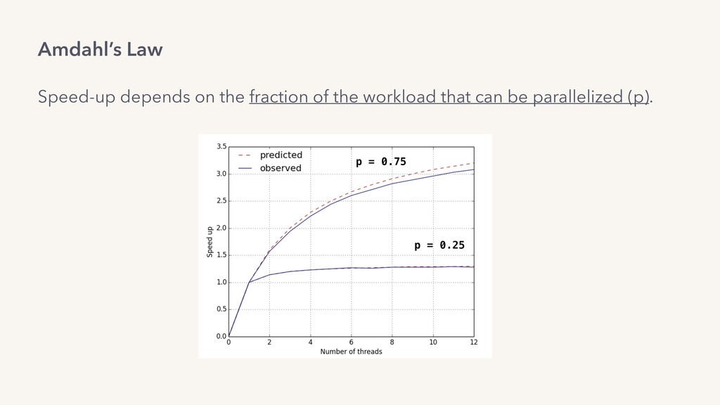 p = 0.75 p = 0.25 Amdahl's Law Speed-up depends...
