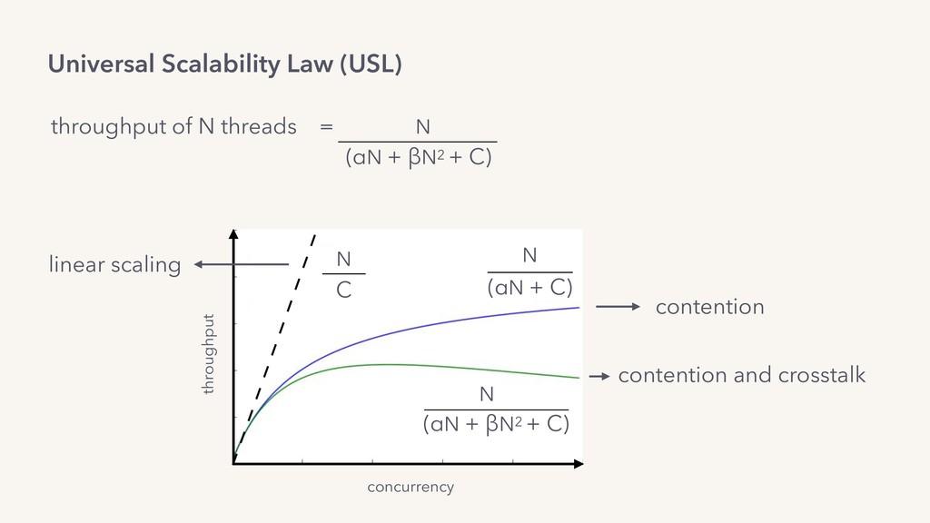 Universal Scalability Law (USL) N (αN + βN2 + C...