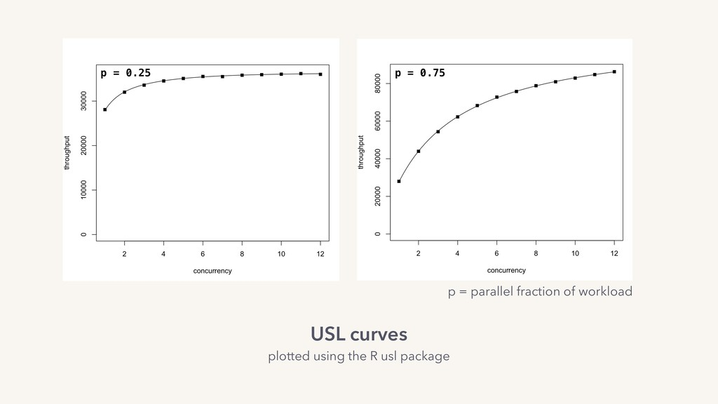 p = 0.75 p = 0.25 USL curves plotted using the ...